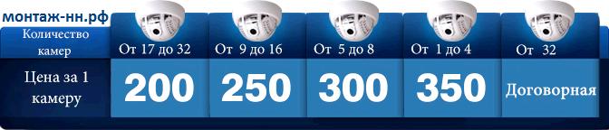 Стоимость обслуживания видеонаблюдения